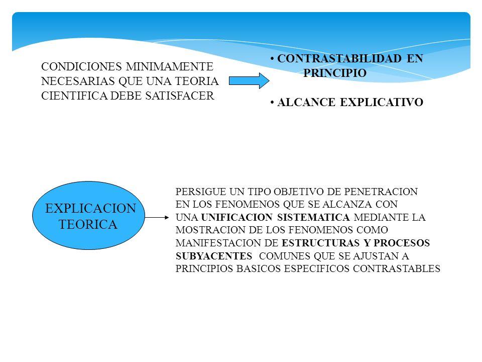 CONDICIONES MINIMAMENTE NECESARIAS QUE UNA TEORIA CIENTIFICA DEBE SATISFACER CONTRASTABILIDAD EN PRINCIPIO ALCANCE EXPLICATIVO EXPLICACION TEORICA PER