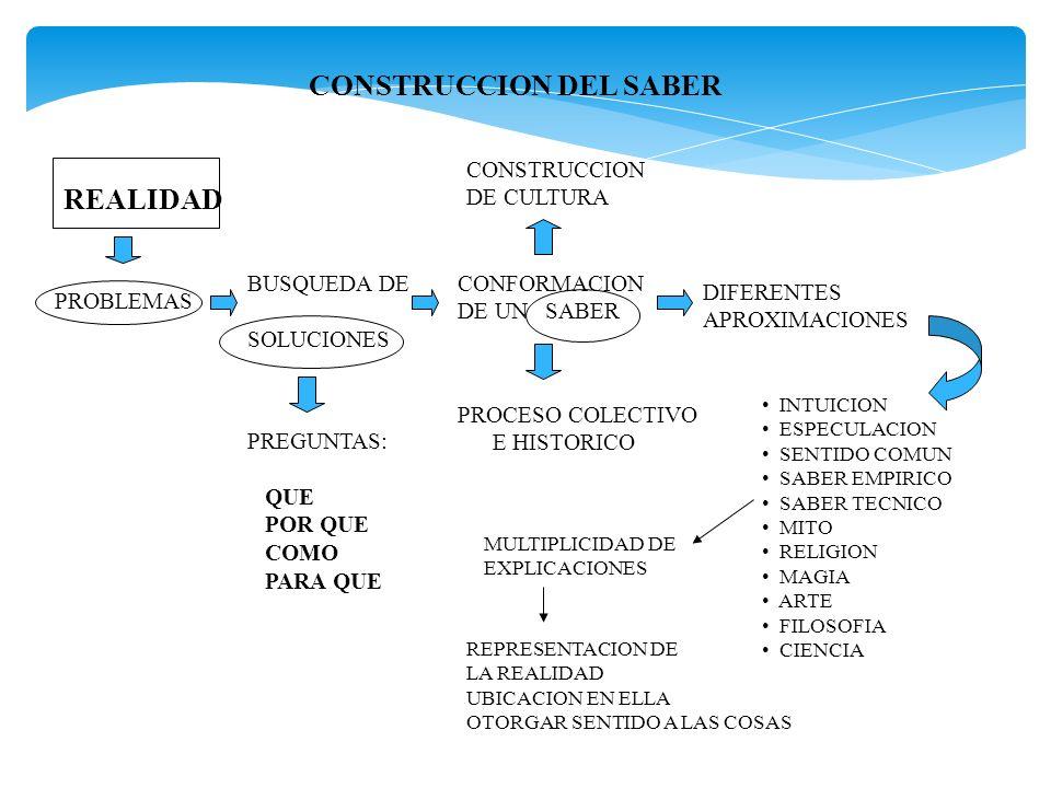 CONSTRUCCION DEL SABER REALIDAD PROBLEMAS BUSQUEDA DE SOLUCIONES PREGUNTAS: QUE POR QUE COMO PARA QUE CONFORMACION DE UN SABER PROCESO COLECTIVO E HIS