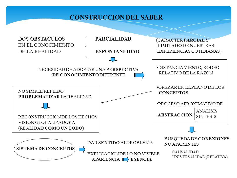 CONSTRUCCION DEL SABER DOS OBSTACULOS EN EL CONOCIMIENTO DE LA REALIDAD PARCIALIDAD ESPONTANEIDAD (CARACTER PARCIAL Y LIMITADO DE NUESTRAS EXPERIENCIA
