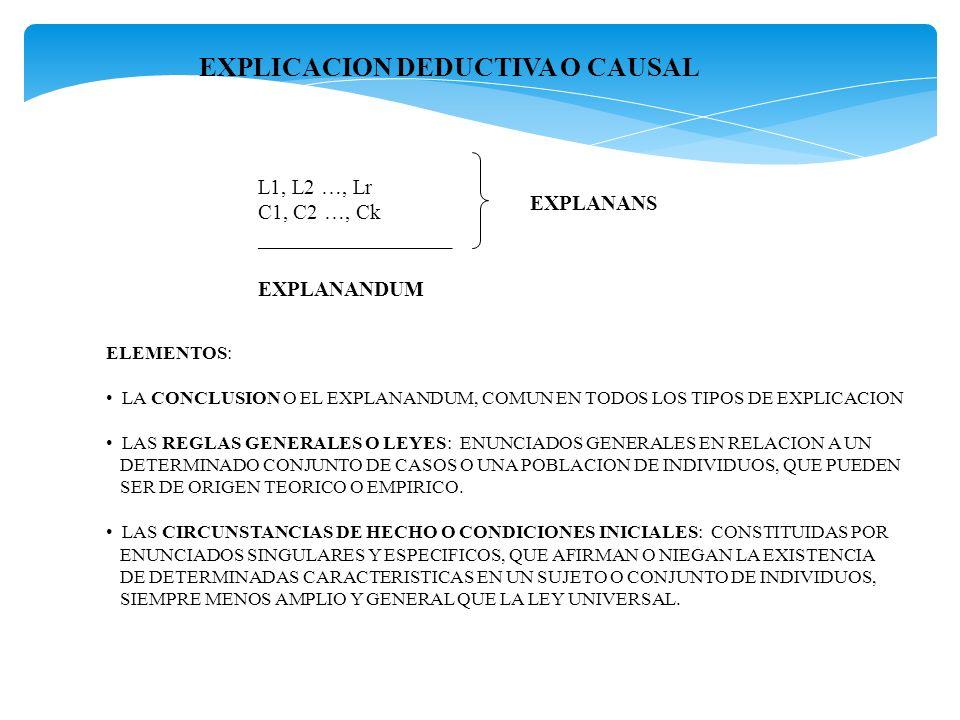 EXPLICACION DEDUCTIVA O CAUSAL L1, L2 …, Lr C1, C2 …, Ck __________________ EXPLANANDUM EXPLANANS ELEMENTOS: LA CONCLUSION O EL EXPLANANDUM, COMUN EN