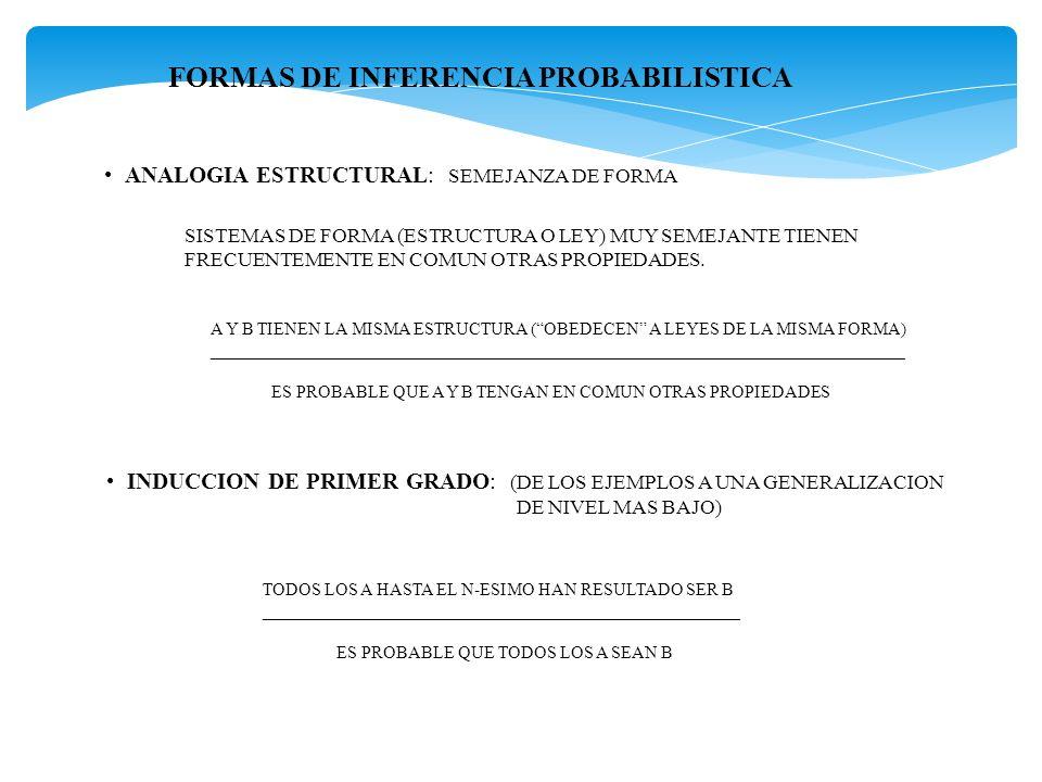 FORMAS DE INFERENCIA PROBABILISTICA INDUCCION DE SEGUNDO GRADO: (DE GENERALIZACIONES DE NIVEL MAS BAJO A GENERALIZACIONES DE NIVEL MAS ALTO) LA LEY L VALE PARA TODO EL CONJUNTO Si HASTA EL N-ESIMO ______________________________________________________________ ES PROBABLE QUE VALGA PARA TODO CONJUNTO Si EJEMPLO: LAS LEYES BASICAS DEL APRENDIZAJE VALEN PARA TODAS LAS ESPECIES ESTUDIADAS, POR TANTO ES POSIBLE QUE VALGAN PARA TODAS LAS ESPECIES EXISTENTES.