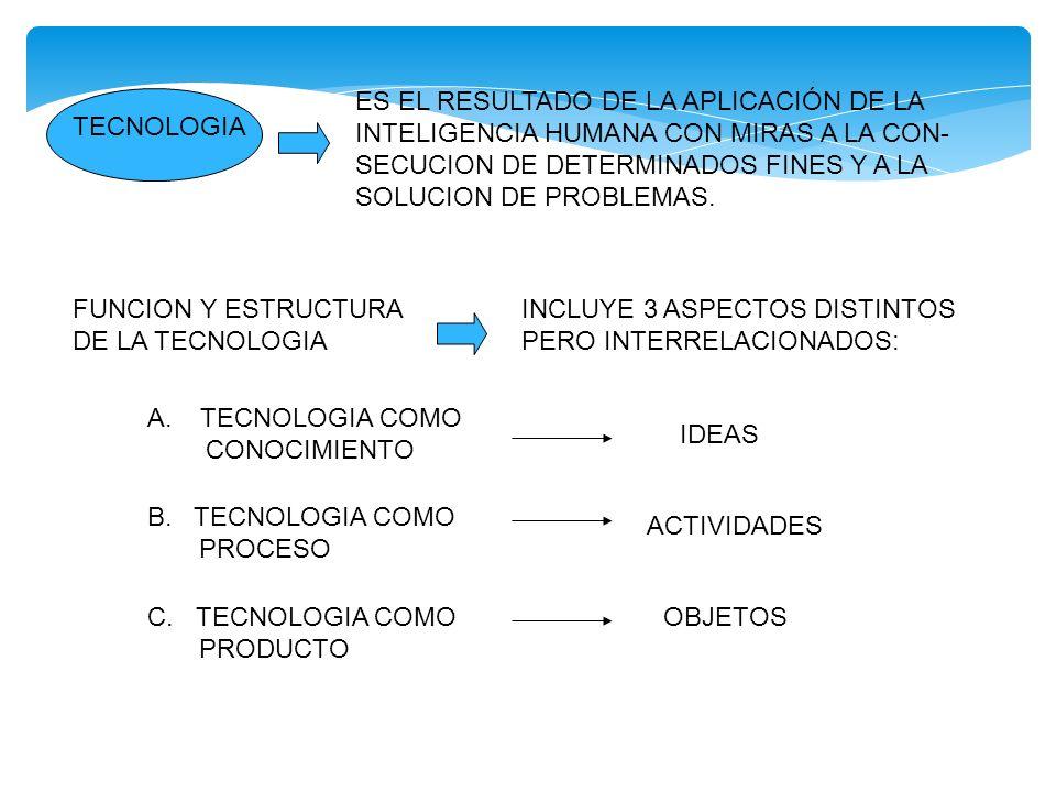 PAQUETES TECNOLOGICOS A.TECNOLOGIA DE PROCESO: INGENIERIA BASICA INGENIERIA DE DETALLE B.
