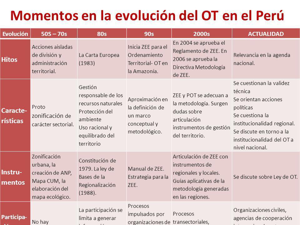 Momentos en la evolución del OT en el Perú Evolución50S – 70s80s90s2000sACTUALIDAD Hitos Acciones aisladas de división y administración territorial. L