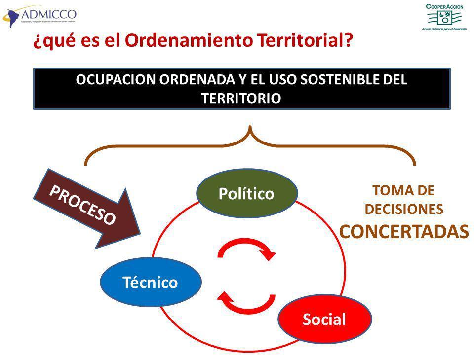 ¿qué es el Ordenamiento Territorial? Político Técnico Social TOMA DE DECISIONES CONCERTADAS OCUPACION ORDENADA Y EL USO SOSTENIBLE DEL TERRITORIO PROC