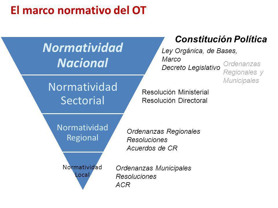 El marco normativo del OT Constitución Política Ley Orgánica, de Bases, Marco Decreto Legislativo Ordenanzas Municipales Resoluciones ACR Resolución M