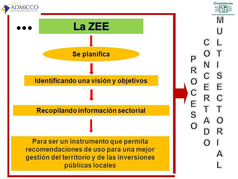 Recopilando información sectorial Para ser un instrumento que permita recomendaciones de uso para una mejor gestión del territorio y de las inversione