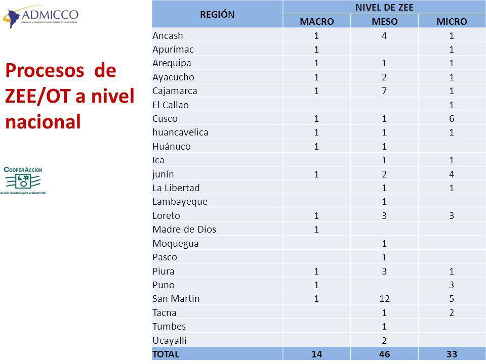 Procesos de ZEE/OT a nivel nacional REGIÓN NIVEL DE ZEE MACROMESOMICRO Ancash141 Apurímac1 1 Arequipa111 Ayacucho121 Cajamarca171 El Callao 1 Cusco116