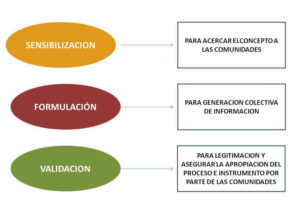 SENSIBILIZACION FORMULACIÓN VALIDACION PARA ACERCAR ELCONCEPTO A LAS COMUNIDADES PARA GENERACION COLECTIVA DE INFORMACION PARA LEGITIMACION Y ASEGURAR