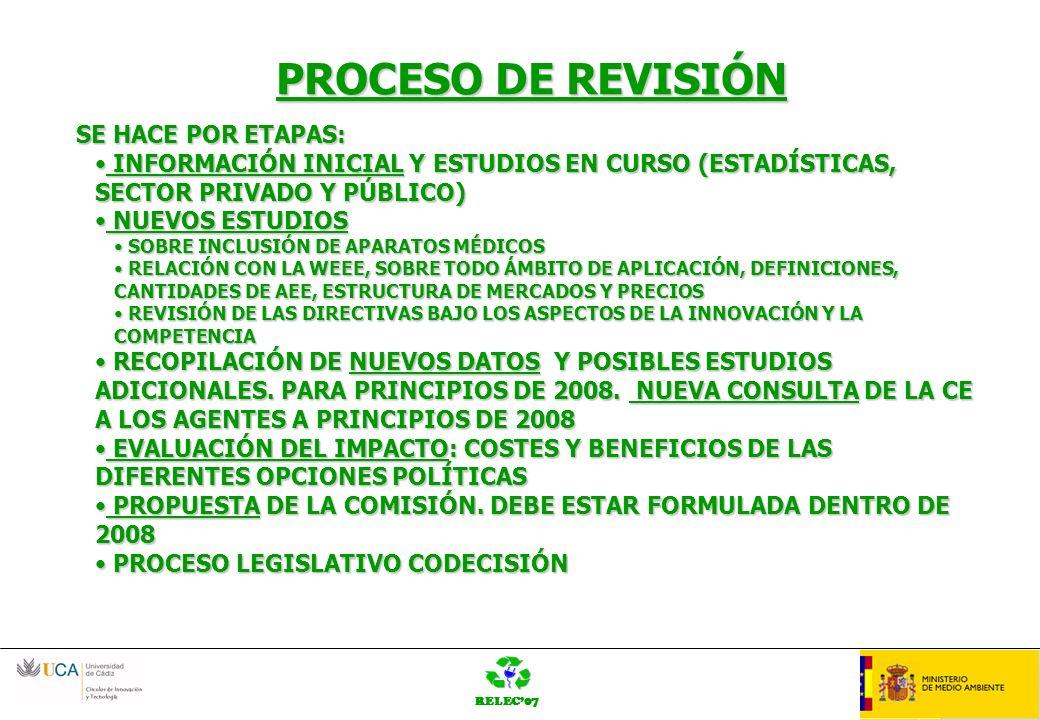 RELEC07 OrganziaciónLOGO PROCESO DE REVISIÓN SE HACE POR ETAPAS: INFORMACIÓN INICIAL Y ESTUDIOS EN CURSO (ESTADÍSTICAS, SECTOR PRIVADO Y PÚBLICO) INFORMACIÓN INICIAL Y ESTUDIOS EN CURSO (ESTADÍSTICAS, SECTOR PRIVADO Y PÚBLICO) NUEVOS ESTUDIOS NUEVOS ESTUDIOS SOBRE INCLUSIÓN DE APARATOS MÉDICOS SOBRE INCLUSIÓN DE APARATOS MÉDICOS RELACIÓN CON LA WEEE, SOBRE TODO ÁMBITO DE APLICACIÓN, DEFINICIONES, CANTIDADES DE AEE, ESTRUCTURA DE MERCADOS Y PRECIOS RELACIÓN CON LA WEEE, SOBRE TODO ÁMBITO DE APLICACIÓN, DEFINICIONES, CANTIDADES DE AEE, ESTRUCTURA DE MERCADOS Y PRECIOS REVISIÓN DE LAS DIRECTIVAS BAJO LOS ASPECTOS DE LA INNOVACIÓN Y LA COMPETENCIA REVISIÓN DE LAS DIRECTIVAS BAJO LOS ASPECTOS DE LA INNOVACIÓN Y LA COMPETENCIA RECOPILACIÓN DE NUEVOS DATOS Y POSIBLES ESTUDIOS ADICIONALES.