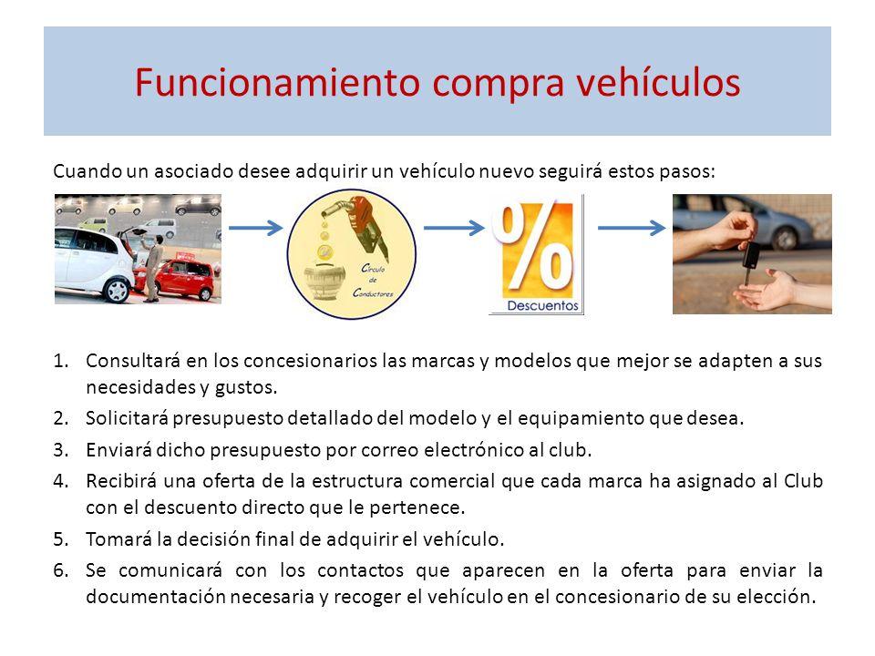 Funcionamiento compra vehículos Cuando un asociado desee adquirir un vehículo nuevo seguirá estos pasos: 1.Consultará en los concesionarios las marcas