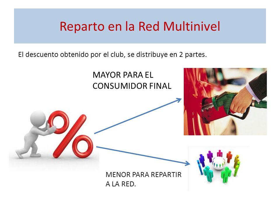 Reparto en la Red Multinivel El descuento obtenido por el club, se distribuye en 2 partes. MAYOR PARA EL CONSUMIDOR FINAL MENOR PARA REPARTIR A LA RED