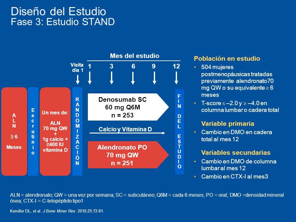 Población en estudio 504 mujeres postmenopáusicas tratadas previamente alendronato70 mg QW o su equivalente 6 meses T-score –2.0 y –4.0 en columna lumbar o cadera total Variable primaria Cambio en DMO en cadera total al mes 12 Variables secundarias Cambio en DMO de columna lumbar al mes 12 Cambio en CTX-I al mes3 Diseño del Estudio Fase 3: Estudio STAND E s c r u ti n i o Denosumab SC 60 mg Q6M n = 253 Alendronato PO 70 mg QW n = 251 Visita día 1 Mes del estudio 3 RANDOMIZACIÓNRANDOMIZACIÓN A L N 6 Meses Un mes de: ALN 70 mg QW + 1g calcio + 400 IU vitamina D 169 Calcio y Vitamina D 12 ALN = alendronato; QW = una vez por semana; SC = subcutáneo; Q6M = cada 6 meses; PO = oral; DMO =densidad mineral ósea; CTX-I = C-telopéptido tipo1 Kendler DL, et al.
