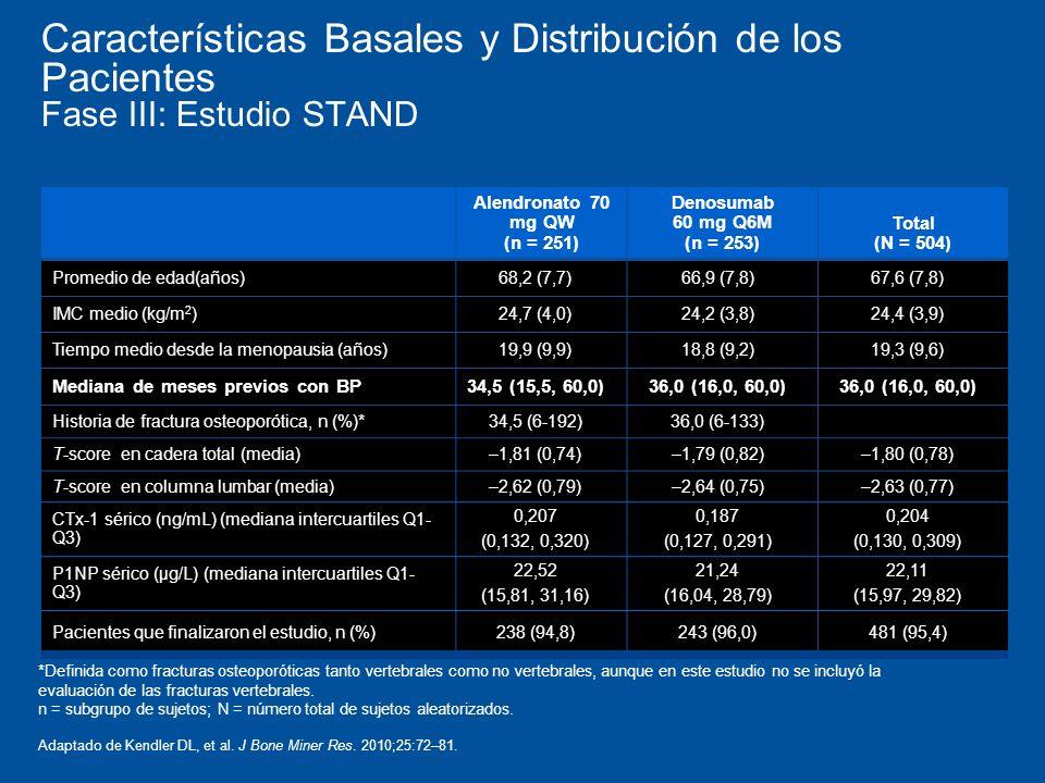 Características Basales y Distribución de los Pacientes Fase III: Estudio STAND Alendronato 70 mg QW (n = 251) Denosumab 60 mg Q6M (n = 253) Total (N = 504) Promedio de edad(años)68,2 (7,7)66,9 (7,8)67,6 (7,8) IMC medio (kg/m 2 )24,7 (4,0)24,2 (3,8)24,4 (3,9) Tiempo medio desde la menopausia (años)19,9 (9,9)18,8 (9,2)19,3 (9,6) Mediana de meses previos con BP34,5 (15,5, 60,0)36,0 (16,0, 60,0) Historia de fractura osteoporótica, n (%)*34,5 (6-192)36,0 (6-133) T-score en cadera total (media)–1,81 (0,74)–1,79 (0,82)–1,80 (0,78) T-score en columna lumbar (media)–2,62 (0,79)–2,64 (0,75)–2,63 (0,77) CTx-1 sérico (ng/mL) (mediana intercuartiles Q1- Q3) 0,207 (0,132, 0,320) 0,187 (0,127, 0,291) 0,204 (0,130, 0,309) P1NP sérico (µg/L) (mediana intercuartiles Q1- Q3) 22,52 (15,81, 31,16) 21,24 (16,04, 28,79) 22,11 (15,97, 29,82) Pacientes que finalizaron el estudio, n (%)238 (94,8)243 (96,0)481 (95,4) *Definida como fracturas osteoporóticas tanto vertebrales como no vertebrales, aunque en este estudio no se incluyó la evaluación de las fracturas vertebrales.