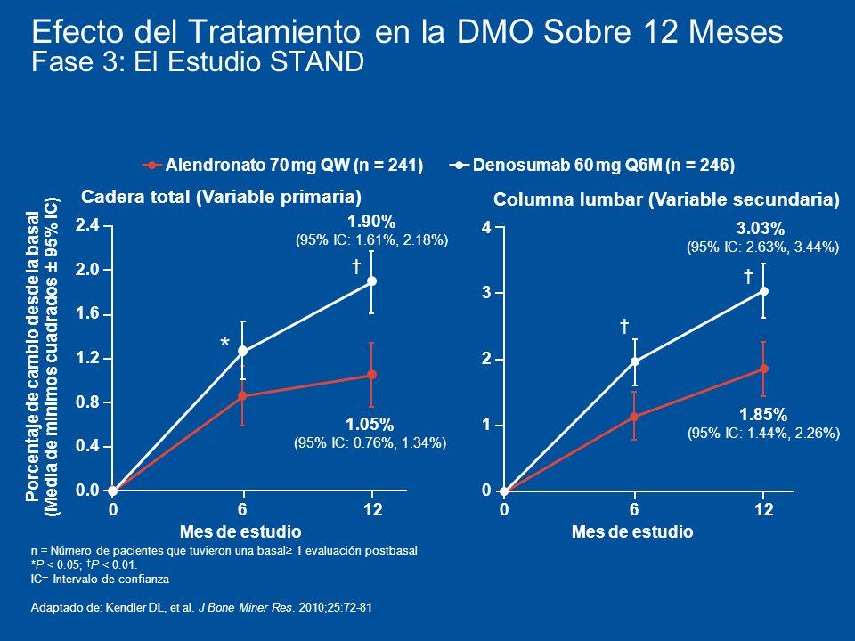 Efecto del Tratamiento en la DMO Sobre 12 Meses Fase 3: El Estudio STAND Porcentaje de cambio desde la basal (Media de minimos cuadrados ± 95% IC) Alendronato 70 mg QW (n = 241)Denosumab 60 mg Q6M (n = 246) 3.03% (95% IC: 2.63%, 3.44%) 1.85% (95% IC: 1.44%, 2.26%) 0 1 2 3 0612 4 Mes de estudio Columna lumbar (Variable secundaria) 1.90% (95% IC: 1.61%, 2.18%) 1.05% (95% IC: 0.76%, 1.34%) 2.4 * Mes de estudio 0.0 0.4 0.8 1.2 1.6 2.0 0612 Cadera total (Variable primaria) n = Número de pacientes que tuvieron una basal 1 evaluación postbasal *P < 0.05; P < 0.01.