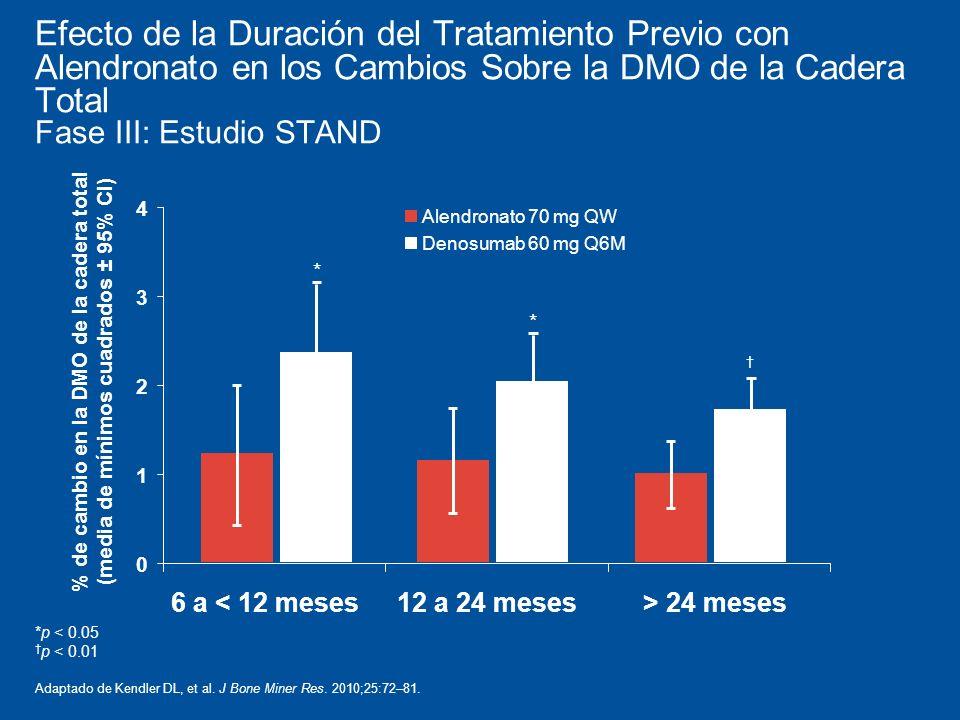 Efecto de la Duración del Tratamiento Previo con Alendronato en los Cambios Sobre la DMO de la Cadera Total Fase III: Estudio STAND *p < 0.05 p < 0.01 Adaptado de Kendler DL, et al.