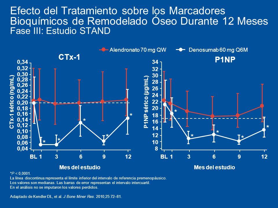 Efecto del Tratamiento sobre los Marcadores Bioquímicos de Remodelado Óseo Durante 12 Meses Fase III: Estudio STAND Alendronato 70 mg QW Denosumab 60 mg Q6M *P < 0,0001.