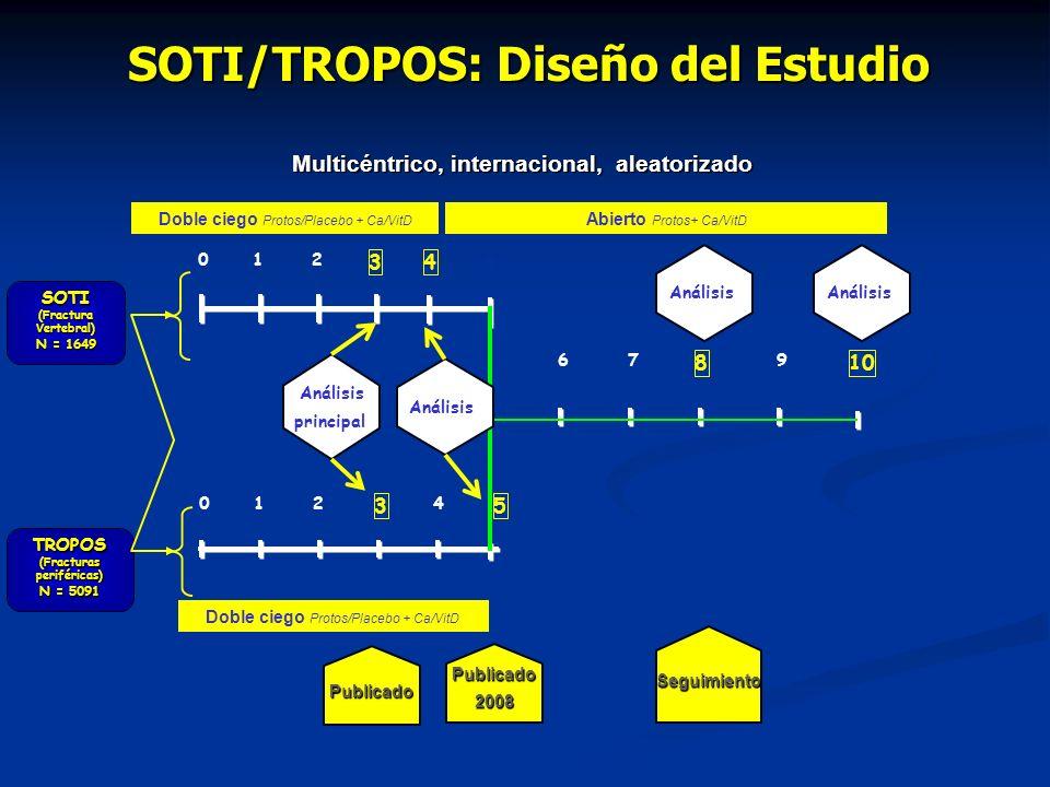 TROPOS (Fracturas periféricas) N = 5091 SOTI/TROPOS: Diseño del Estudio 01 3 2 4 SOTI (Fractura Vertebral) N = 1649 5 67 8 9 10 01 3 24 5 Análisis principal Publicado Publicado2008 Análisis Seguimiento Multicéntrico, internacional, aleatorizado Doble ciego Protos/Placebo + Ca/VitD Abierto Protos+ Ca/VitD Análisis Doble ciego Protos/Placebo + Ca/VitD