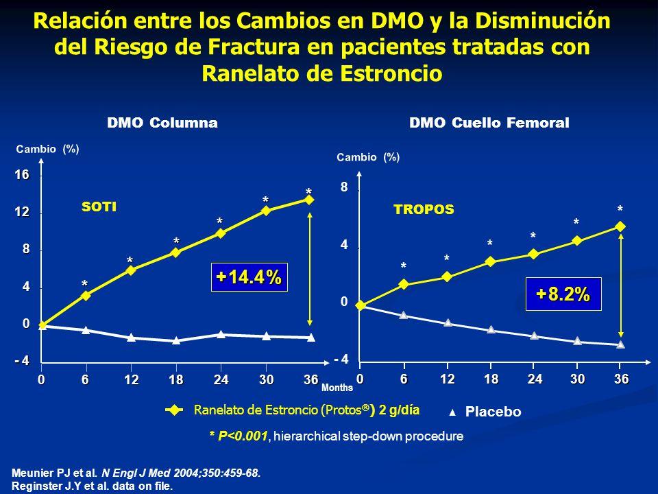 Meunier PJ et al.N Engl J Med 2004;350:459-68. Reginster J.Y et al.