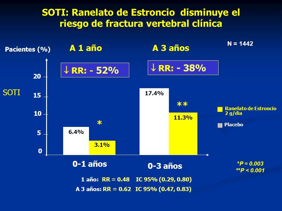 SOTI: Ranelato de Estroncio disminuye el riesgo de fractura vertebral clínica SOTI *P = 0.003 **P < 0.001 0-1 años 0-3 años 6.4% 17.4% 3.1% 11.3% 0 5 10 15 20 RR: - 38% RR: - 52% Pacientes (%) * ** A 1 año: RR = 0.48 IC 95% (0.29, 0.80) A 3 años: RR = 0.62 IC 95% (0.47, 0.83) A 1 añoA 3 años N = 1442 Placebo Ranelato de Estroncio 2 g/dìa