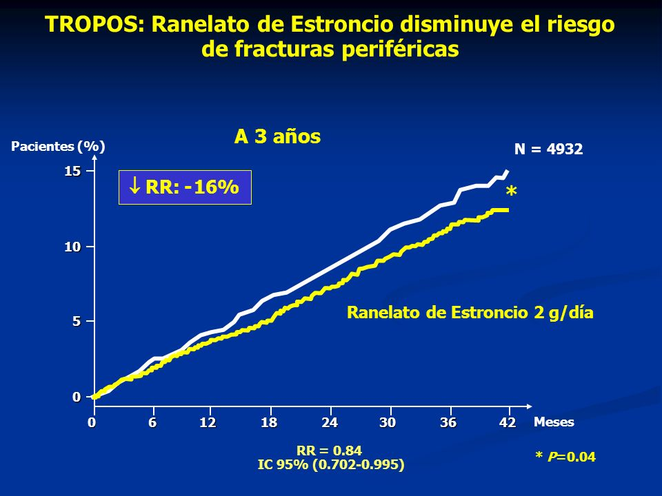 TROPOS: Ranelato de Estroncio disminuye el riesgo de fracturas periféricas Placebo Ranelato de Estroncio 2 g/día Pacientes (%) RR: - 16% 5 10150 Meses06121824303642 * * P=0.04 N = 4932 A 3 años RR = 0.84 IC 95% (0.702-0.995)