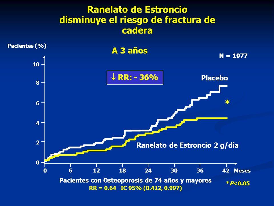 Ranelato de Estroncio disminuye el riesgo de fractura de cadera *P<0.05 Meses0 612 1824303642 0 2 4 6 8 10 * Ranelato de Estroncio 2 g/día Placebo RR: