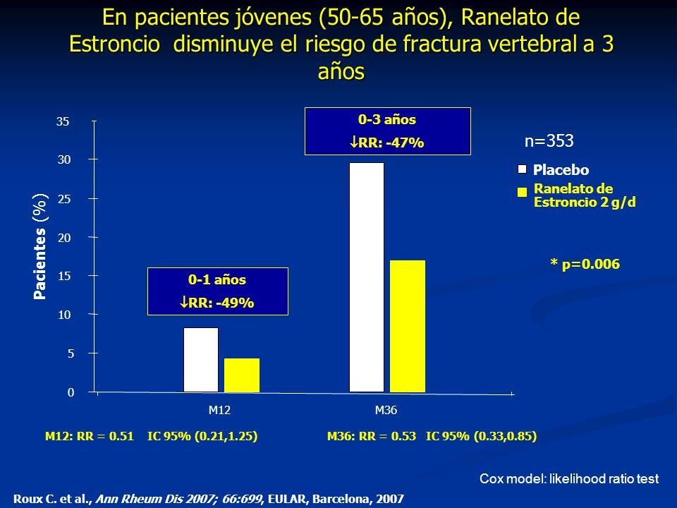 En pacientes jóvenes (50-65 años), Ranelato de Estroncio disminuye el riesgo de fractura vertebral a 3 años 35 Pacientes (%) M12: RR = 0.51 IC 95% (0.21,1.25) n=353 Cox model: likelihood ratio test M12M36 0 5 10 15 20 25 30 0-3 años RR: -47% * 0-1 años RR: -49% M36: RR = 0.53 IC 95% (0.33,0.85) Roux C.