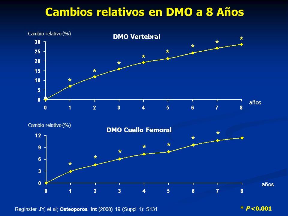 Cambios relativos en DMO a 8 Años * P <0.001 Cambio relativo (%) años * * * * * * * * DMO Vertebral Cambio relativo (%) años * * * * * * * DMO Cuello Femoral Reginster JY, et al; Osteoporos Int (2008) 19 (Suppl 1): S131