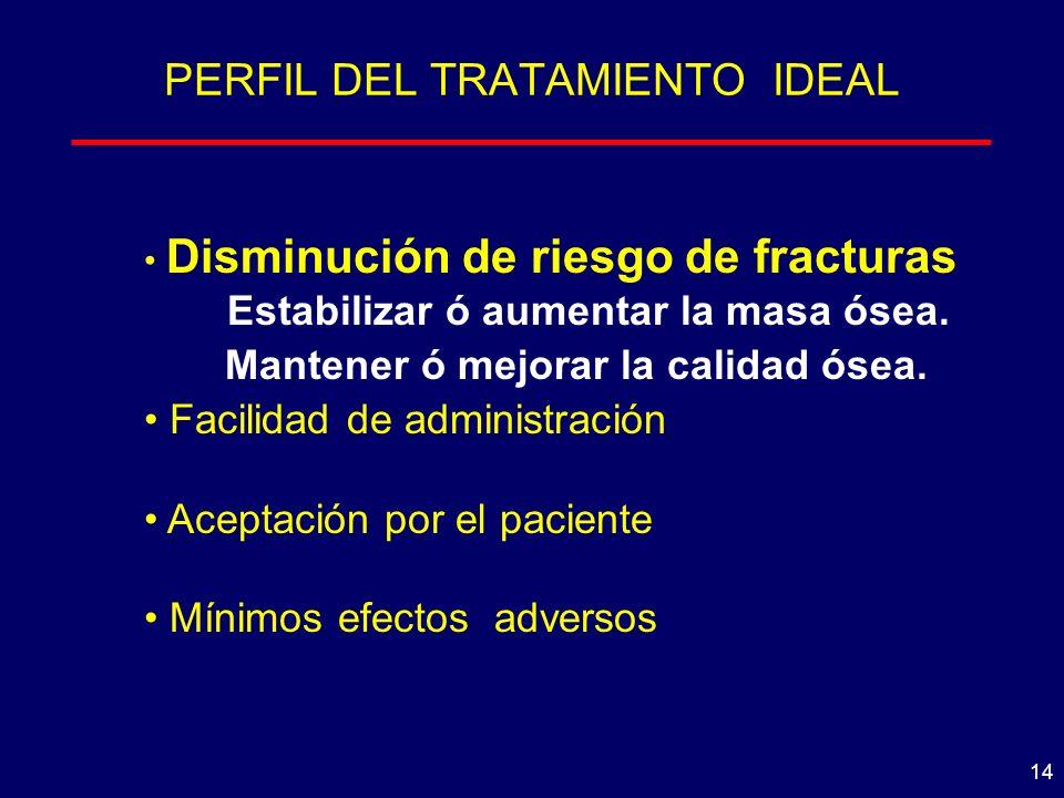 14 PERFIL DEL TRATAMIENTO IDEAL Disminución de riesgo de fracturas Estabilizar ó aumentar la masa ósea.