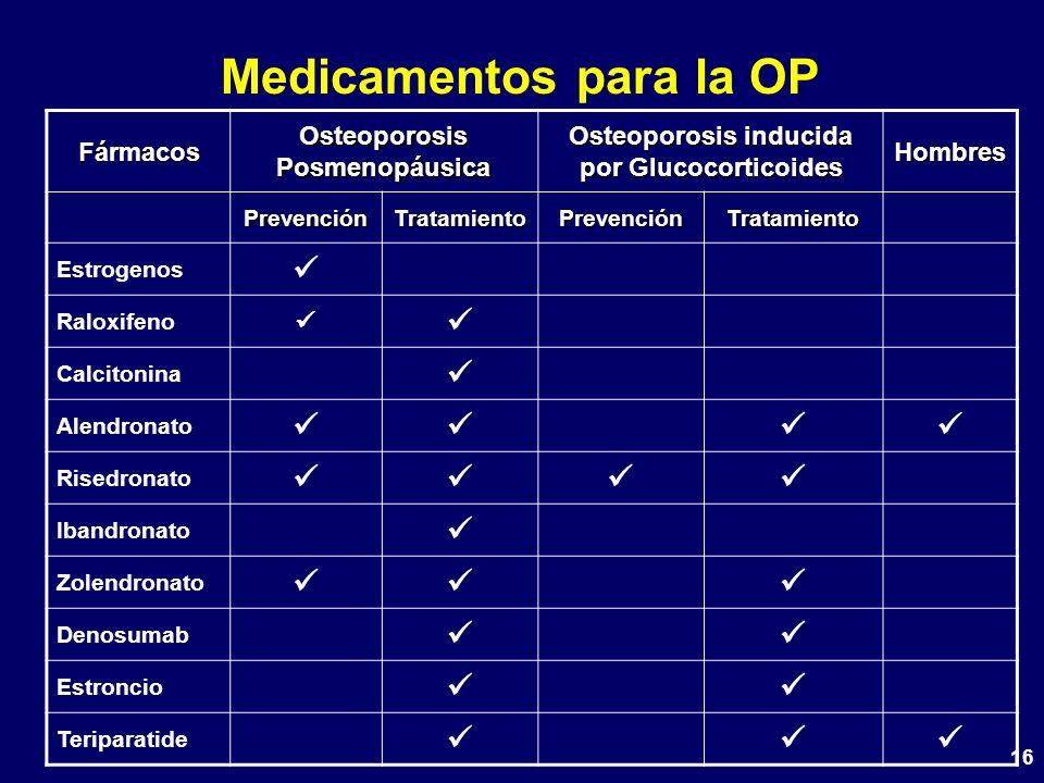 16 Medicamentos para la OP Fármacos Osteoporosis Posmenopáusica Osteoporosis inducida por Glucocorticoides Hombres Prevención Tratamiento Tratamiento Estrogenos Raloxifeno Calcitonina Alendronato Risedronato Ibandronato Zolendronato Denosumab Estroncio Teriparatide