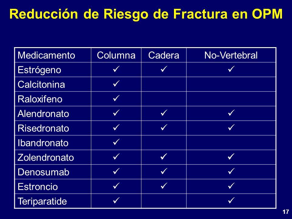 17 Reducción de Riesgo de Fractura en OPM MedicamentoColumnaCaderaNo-Vertebral Estrógeno Calcitonina Raloxifeno Alendronato Risedronato Ibandronato Zo