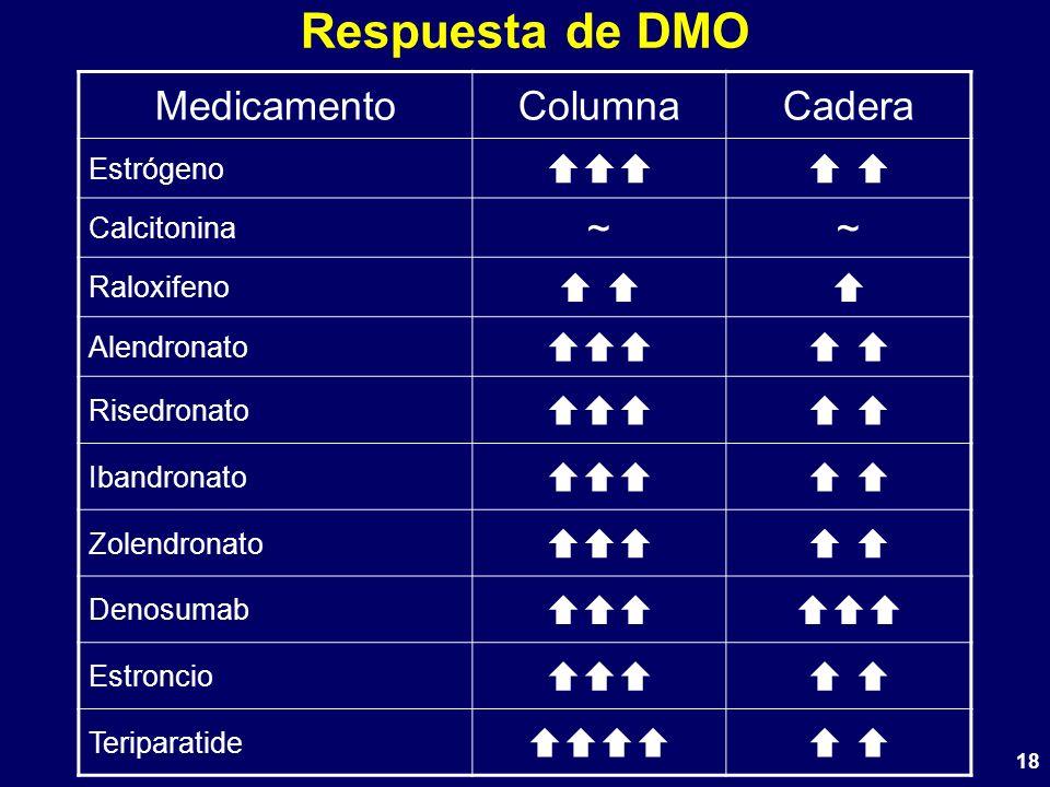 18 Respuesta de DMO MedicamentoColumnaCadera Estrógeno Calcitonina ~~ Raloxifeno Alendronato Risedronato Ibandronato Zolendronato Denosumab Estroncio