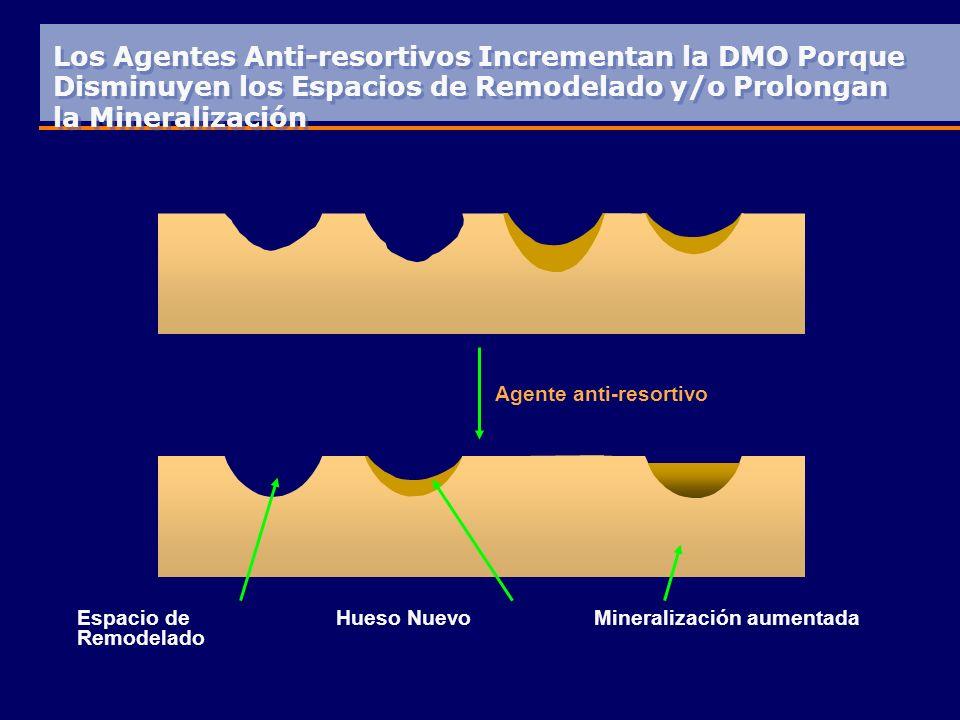 Los Agentes Anti-resortivos Incrementan la DMO Porque Disminuyen los Espacios de Remodelado y/o Prolongan la Mineralización Espacio de Remodelado Agente anti-resortivo Hueso NuevoMineralización aumentada