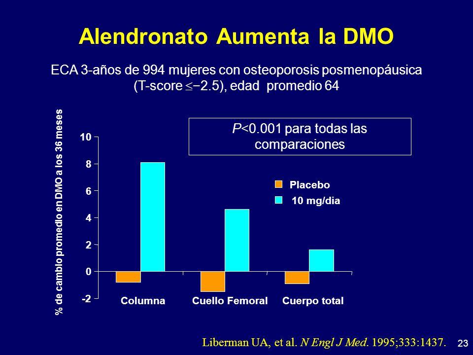 23 Alendronato Aumenta la DMO Liberman UA, et al. N Engl J Med. 1995;333:1437. ECA 3-años de 994 mujeres con osteoporosis posmenopáusica (T-score2.5),