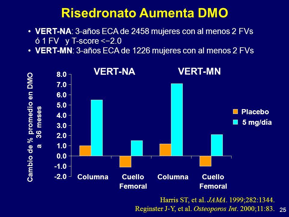 25 Risedronato Aumenta DMO VERT-NA: 3-años ECA de 2458 mujeres con al menos 2 FVs ó 1 FV y T-score <2.0 VERT-MN: 3-años ECA de 1226 mujeres con al men