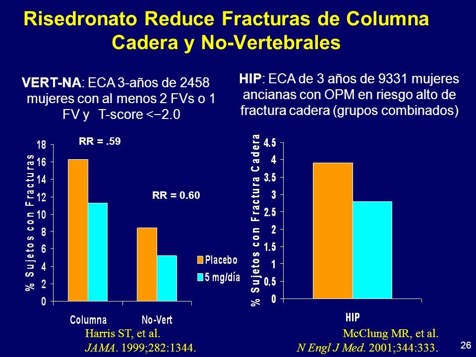 26 Risedronato Reduce Fracturas de Columna Cadera y No-Vertebrales Harris ST, et al. JAMA. 1999;282:1344. RR =.59 RR = 0.60 VERT-NA: ECA 3-años de 245