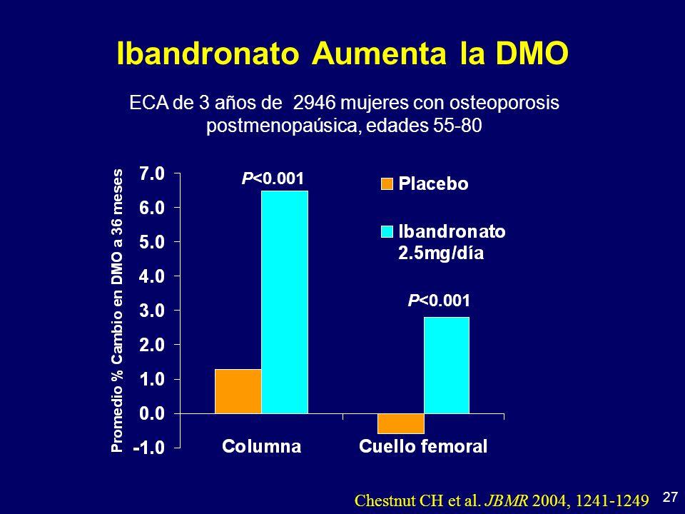 27 Ibandronato Aumenta la DMO ECA de 3 años de 2946 mujeres con osteoporosis postmenopaúsica, edades 55-80 P<0.001 Chestnut CH et al.