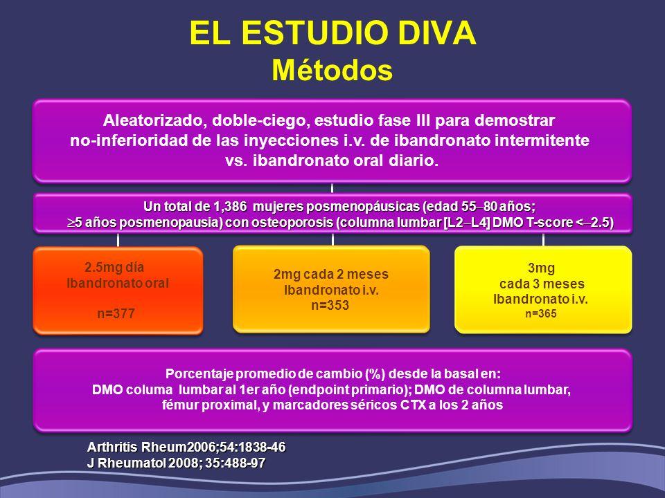 EL ESTUDIO DIVA Métodos 2.5mg día Ibandronato oral n=377 2mg cada 2 meses Ibandronato i.v. n=353 3mg cada 3 meses Ibandronato i.v. n=365 Porcentaje pr