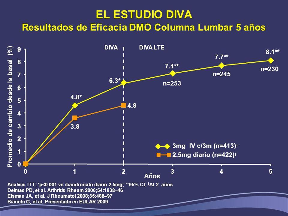 EL ESTUDIO DIVA Resultados de Eficacia DMO Columna Lumbar 5 años Analisis ITT; *p<0.001 vs ibandronato diario 2.5mg; **95% CI; At 2 años Delmas PD, et
