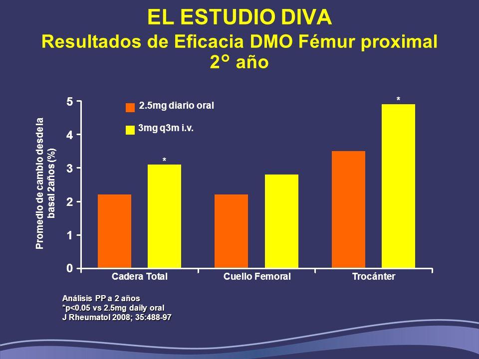 EL ESTUDIO DIVA Resultados de Eficacia DMO Fémur proximal 2° año Análisis PP a 2 años *p<0.05 vs 2.5mg daily oral J Rheumatol 2008; 35:488-97 543210543210 Cadera TotalCuello Femoral Trocánter Promedio de cambio desde la basal 2años (%) * * 2.5mg diario oral 3mg q3m i.v.