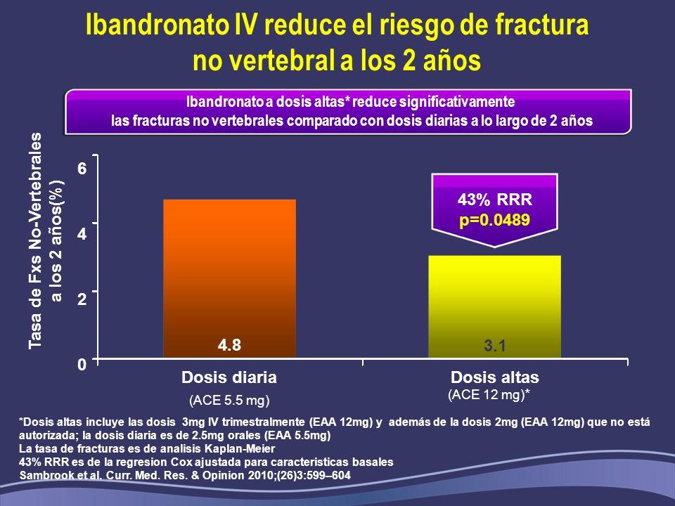 Ibandronato IV reduce el riesgo de fractura no vertebral a los 2 años *Dosis altas incluye las dosis 3mg IV trimestralmente (EAA 12mg) y además de la dosis 2mg (EAA 12mg) que no está autorizada; la dosis diaria es de 2.5mg orales (EAA 5.5mg) La tasa de fracturas es de analisis Kaplan-Meier 43% RRR es de la regresion Cox ajustada para caracteristicas basales Sambrook et al.