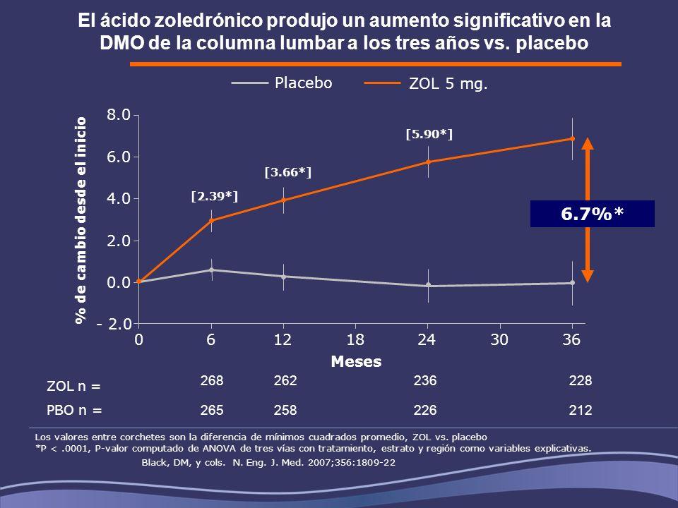 El ácido zoledrónico produjo un aumento significativo en la DMO de la columna lumbar a los tres años vs. placebo 061218243036 Meses - 2.0 0.0 2.0 4.0