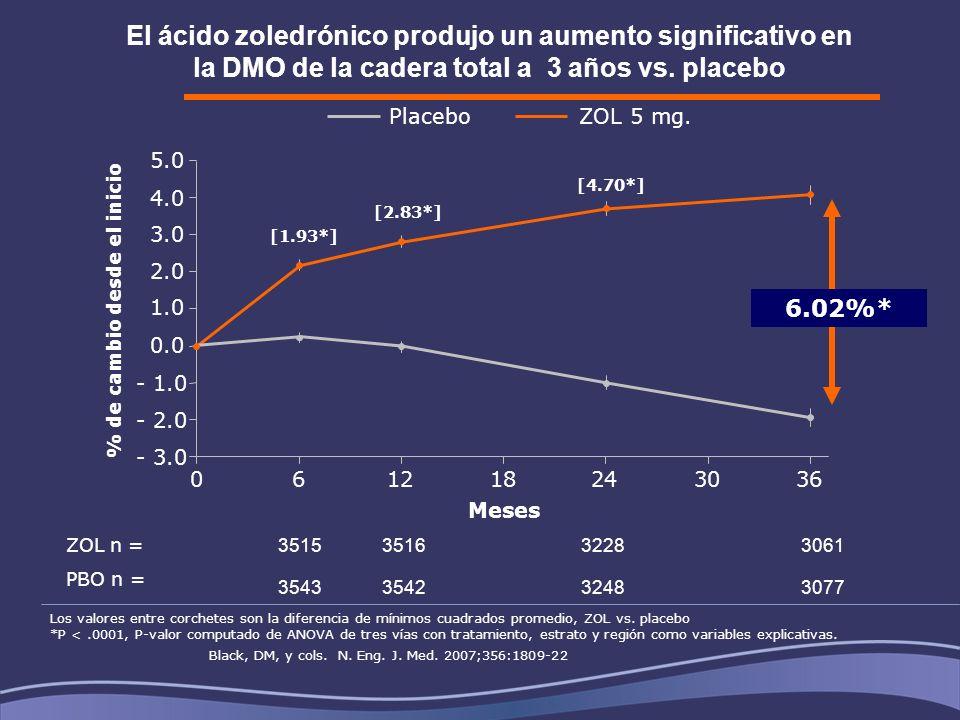 El ácido zoledrónico produjo un aumento significativo en la DMO de la cadera total a 3 años vs. placebo 061218243036 Meses [2.83*] [1.93*] [4.70*] ZOL
