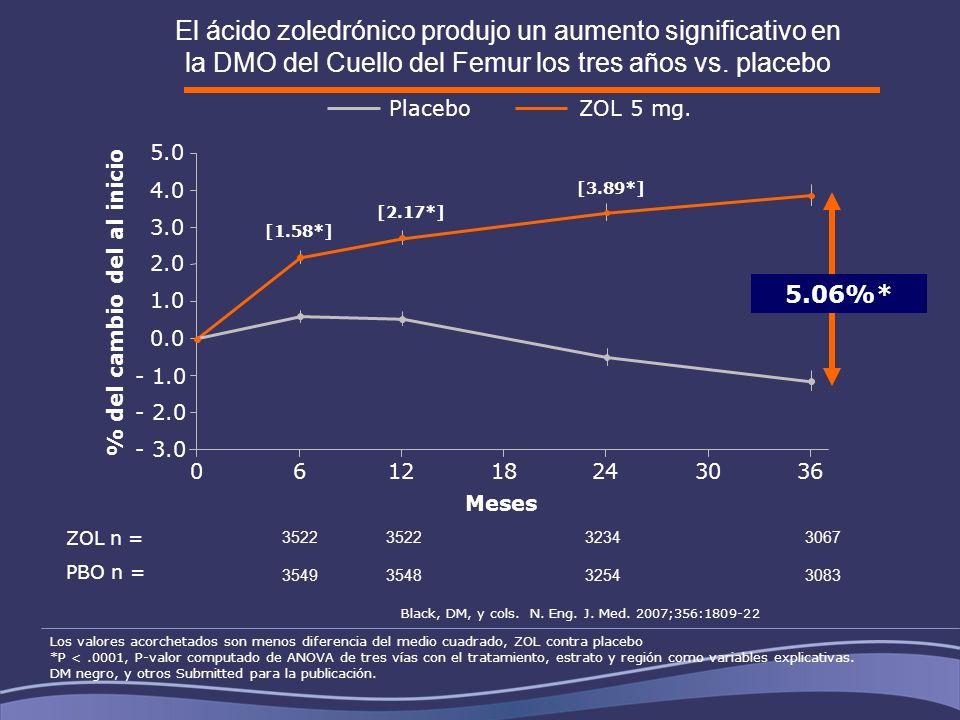 061218243036 Meses - 2.0 - 1.0 0.0 1.0 2.0 3.0 4.0 - 3.0 5.0 [2.17*] [1.58*] [3.89*] ZOL 5 mg. Placebo 3522 32343067 3549354832543083 ZOL n = PBO n =