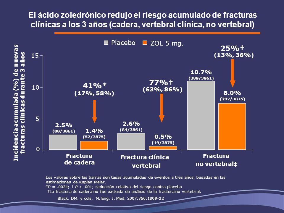 El ácido zoledrónico redujo el riesgo acumulado de fracturas clínicas a los 3 años (cadera, vertebral clínica, no vertebral) Los valores sobre las barras son tasas acumuladas de eventos a tres años, basadas en las estimaciones de Kaplan-Meier.