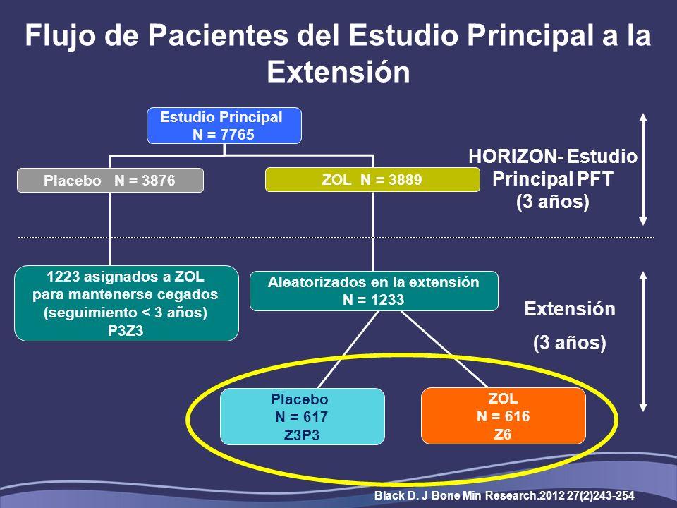 Estudio Principal N = 7765 Placebo N = 3876 ZOL N = 3889 Aleatorizados en la extensión N = 1233 HORIZON- Estudio Principal PFT (3 años) Extensión (3 años) 1223 asignados a ZOL para mantenerse cegados (seguimiento < 3 años) P3Z3 ZOL N = 616 Z6 Placebo N = 617 Z3P3 Flujo de Pacientes del Estudio Principal a la Extensión Black D.