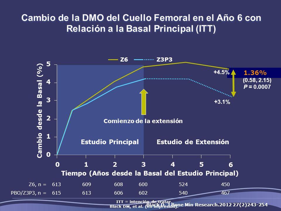 Cambio de la DMO del Cuello Femoral en el Año 6 con Relación a la Basal Principal (ITT) ITT = intención de tratar. Black DM, et al. (en impresión). Ti
