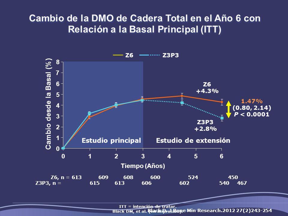 Cambio de la DMO de Cadera Total en el Año 6 con Relación a la Basal Principal (ITT) ITT = intención de tratar.