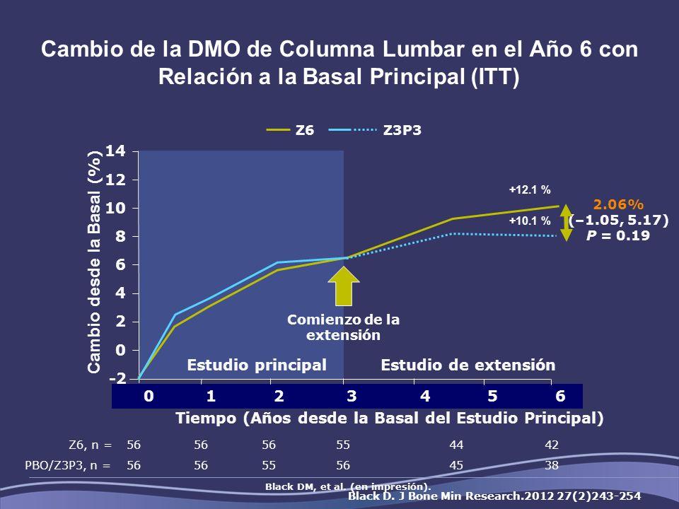 Cambio de la DMO de Columna Lumbar en el Año 6 con Relación a la Basal Principal (ITT) Cambio desde la Basal (%) Tiempo (Años desde la Basal del Estudio Principal) 2.06% (–1.05, 5.17) P = 0.19 +12.1 % +10.1 % 36 42 48 0 1 2 3 4 5 6 0 -2 2 4 6 8 10 12 14 Comienzo de la extensión Estudio principalEstudio de extensión Z6Z3P3 Z6, n =56 554442 PBO/Z3P3, n =56 55564538 Black DM, et al.
