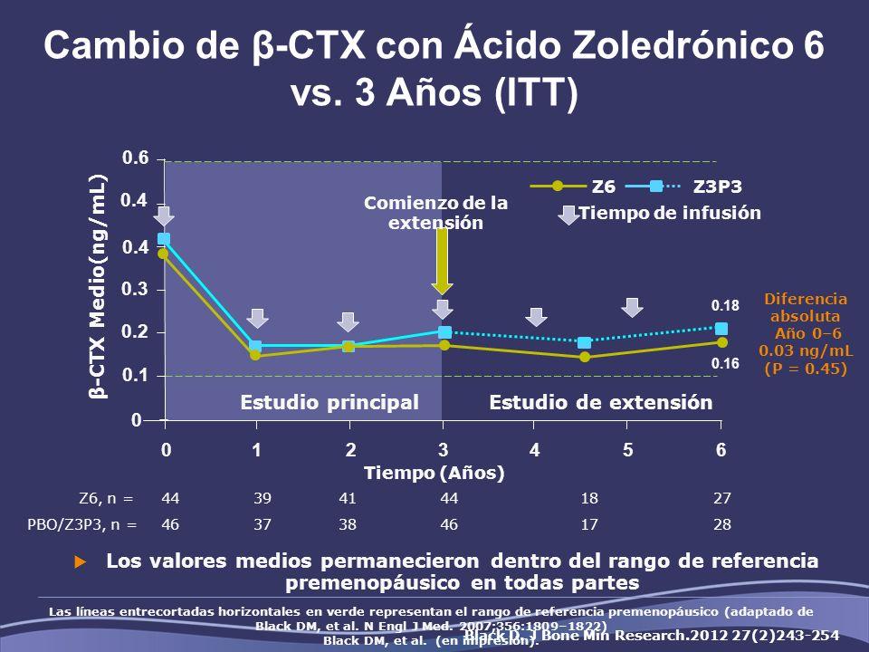 Cambio de β-CTX con Ácido Zoledrónico 6 vs. 3 Años (ITT) Z6, n =443941441827 PBO/Z3P3, n =463738461728 Los valores medios permanecieron dentro del ran