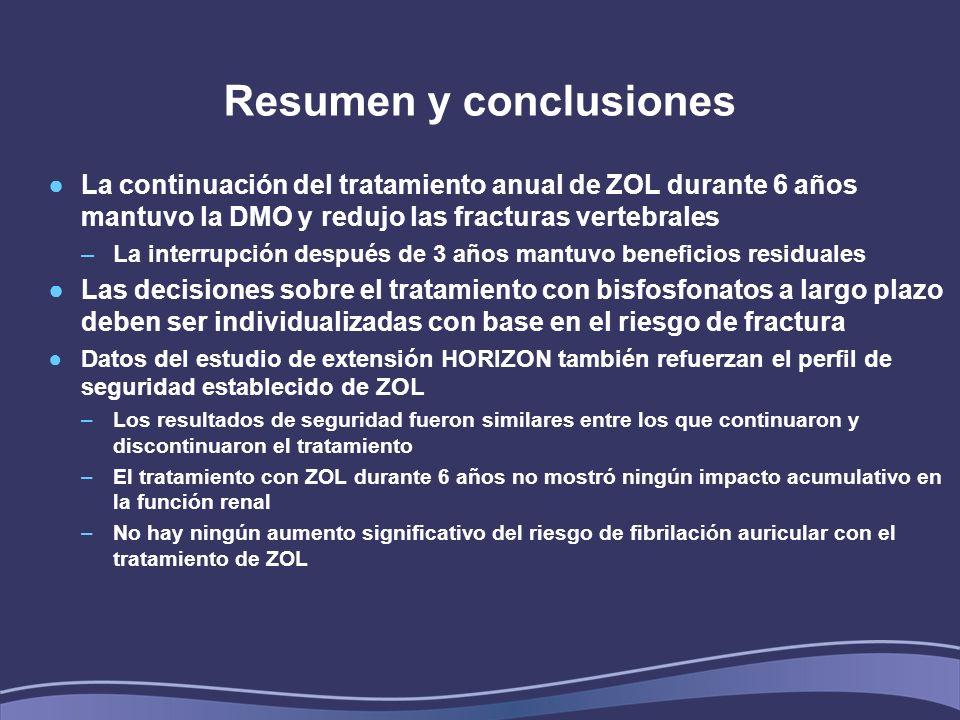 Resumen y conclusiones La continuación del tratamiento anual de ZOL durante 6 años mantuvo la DMO y redujo las fracturas vertebrales –La interrupción